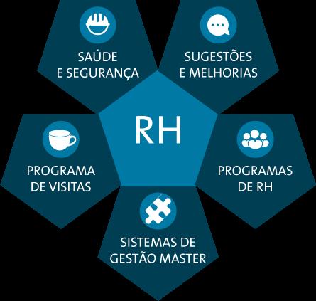 Fale com RH Master